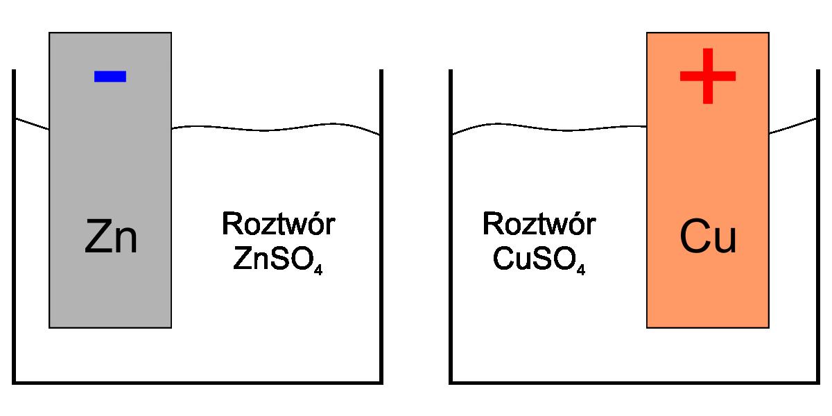 potencjał ogniwa galwanicznego