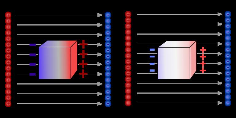 Przewodniki, izolatory i polaryzacja