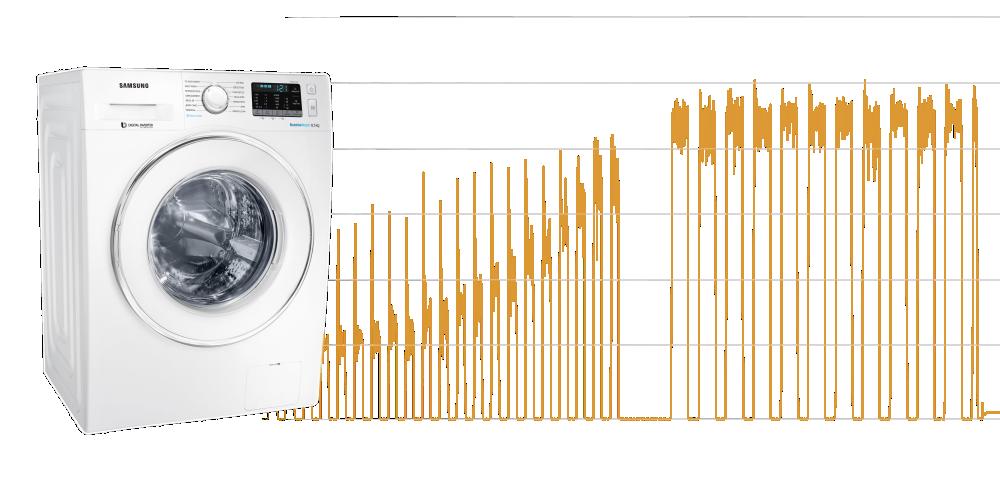 Ile energii zużywa pralka? – TEST