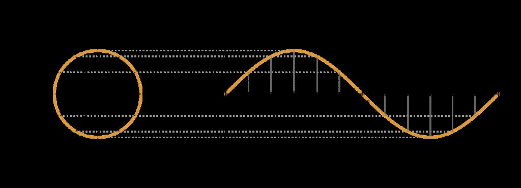 jak narysowac sinusoide