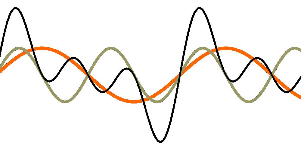 Zrozumieć sinusoidę