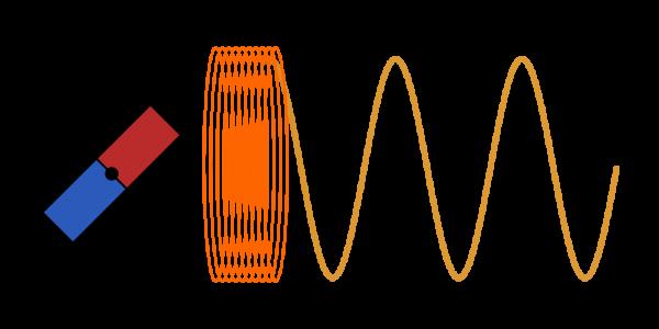 Dlaczego prąd jest sinusoidalny?