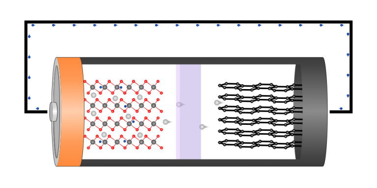 Jak działa akumulator litowo-jonowy?